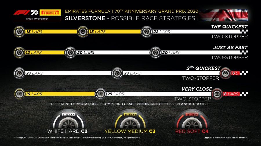 Pirelli, Gráficos de estratégia, pneus, GP dos 70 Anos